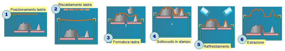 Stampaggio in termoformatura